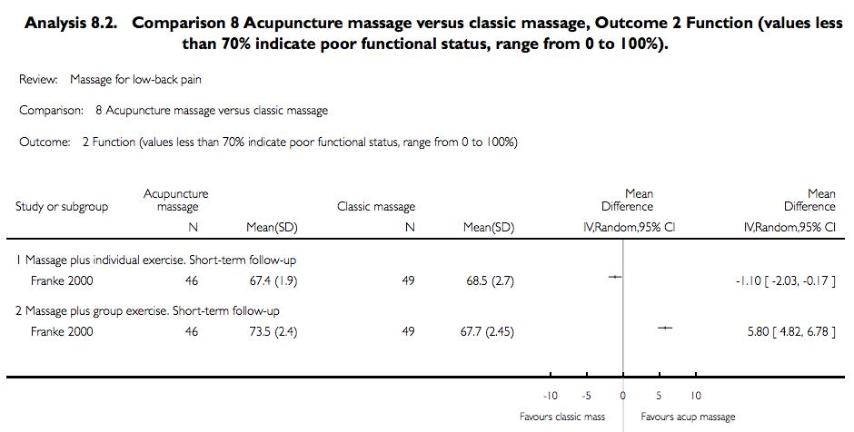 acu massage vs classic massage