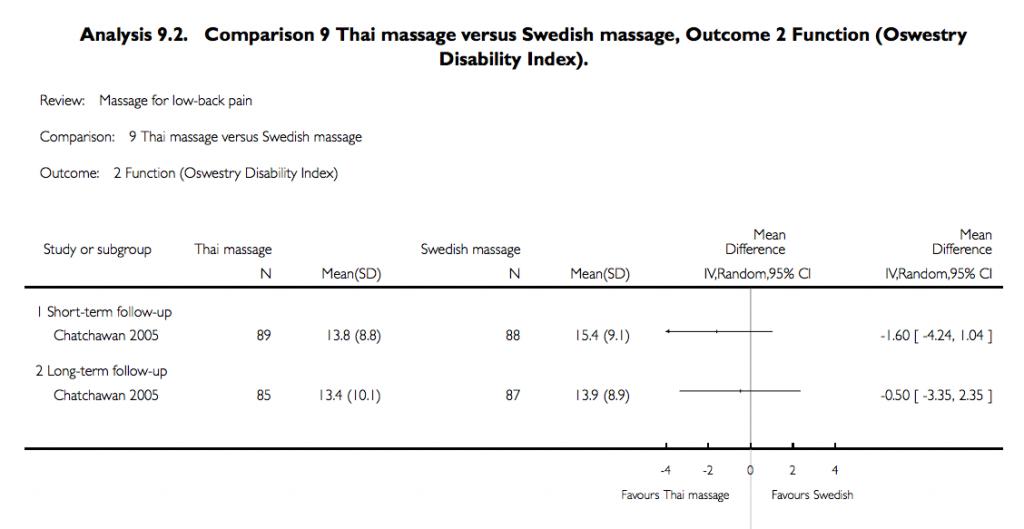 Thai Massage vs Swedish Massage in functional improvements