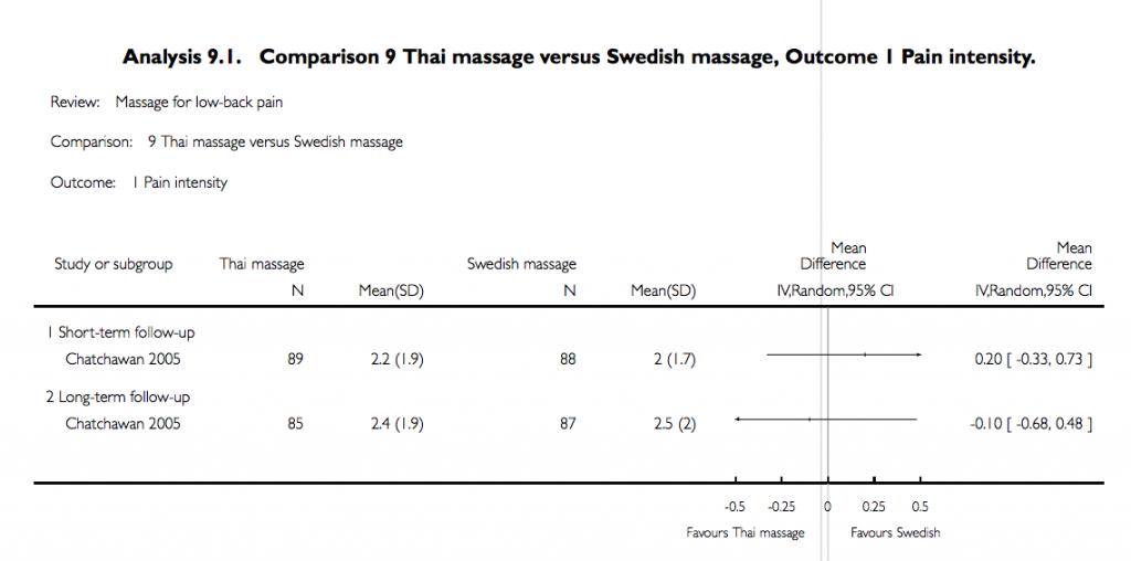Thai Massage vs Swedish Massage in low back pain